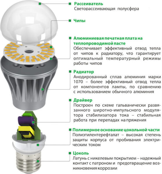 Радиатор делает лампочку более тяжелой и габаритной.
