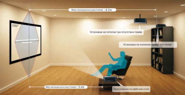 Расстояние от экрана до пользователя.