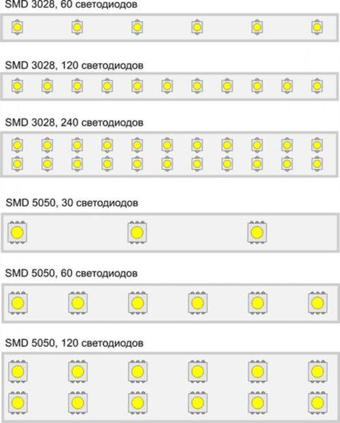 Различия по мощности и количеству световых элементов