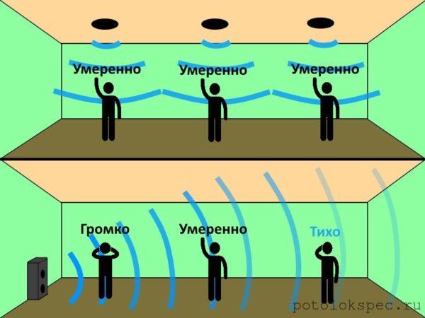 Разница между потолочной акустической системой и классической