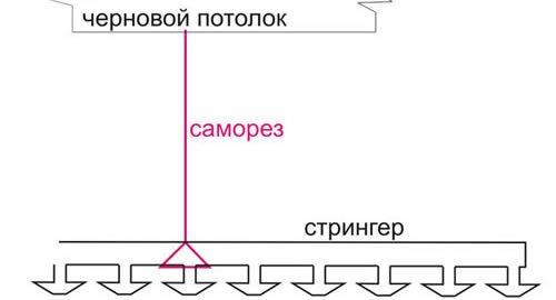 Принцип монтажа стрингера