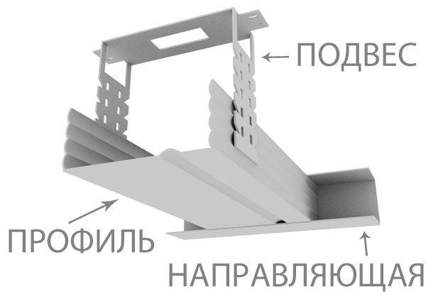 Основные элементы каркасной конструкции гипсокартонного потолка