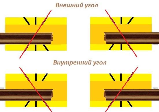 Резка багетов для оформления внешнего угла