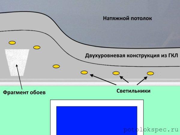 Схема, демонстрирующая пример использования различных типов потолочной отделки вместе
