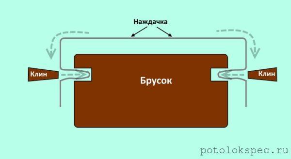 Схема, демонстрирующая принцип использования пазов и клиньев для закрепления наждачки