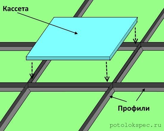 Схема, демонстрирующая принцип укладки кассет сверху в ячейки, сформированные каркасом из профилей
