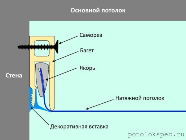 Схема, демонстрирующая принципы технологии монтажа натяжных потолков с помощью плинтусов