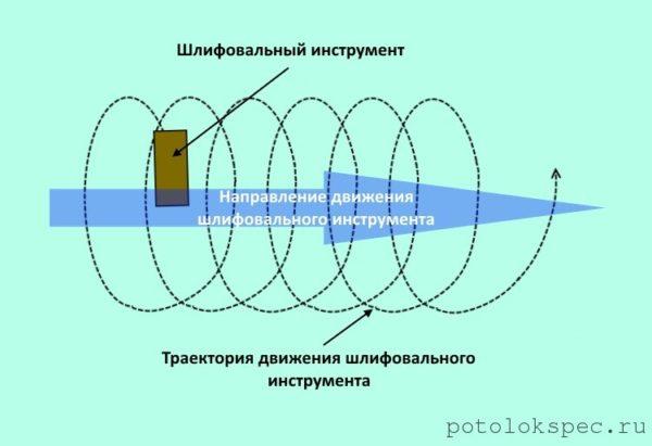 Схема, демонстрирующая траекторию и направление движения шлифовального инструмента в процессе шлифовки