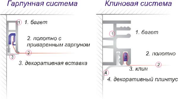 «Схема клиновой и гарпунной системы»