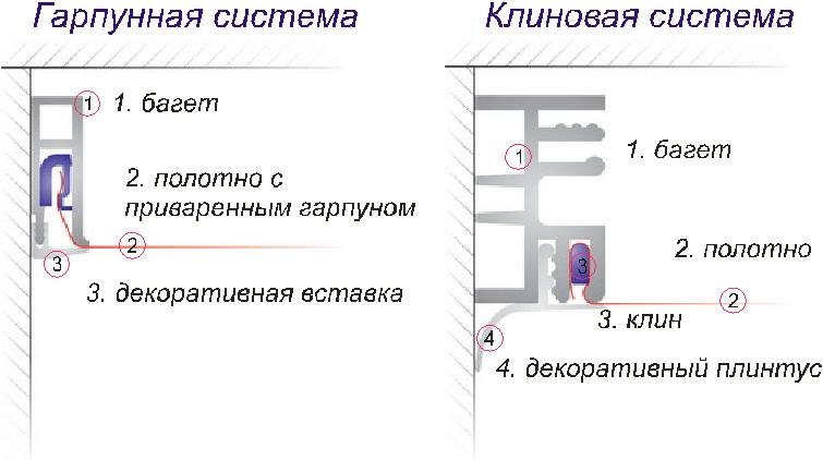 «Схема клиновой и гарпунной
