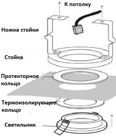 Схема крепления точечного светильника на натяжной потолок
