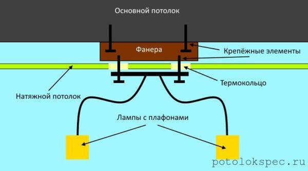Схема монтажа люстры на натяжной потолок при помощи закладной фанеры