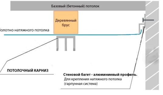 Схема монтажа на натяжной потолок
