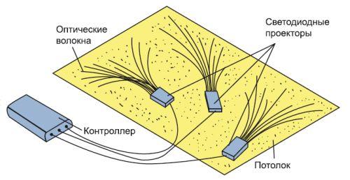 Схема монтажа потолка «Звездное небо» с использованием оптических волокон