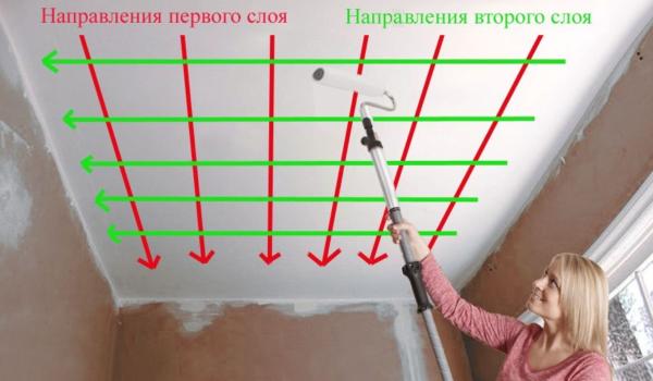 Схема нанесения первого и второго слоя краски