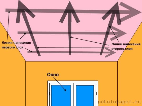 Схема нанесения слоёв водоэмульсионной краски на потолок