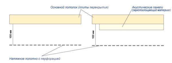 Схема обустройства звукоизоляционной конструкции.