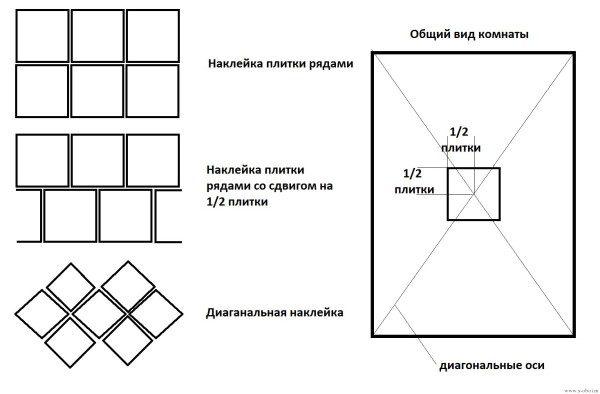 Схема расположения плитки по центру