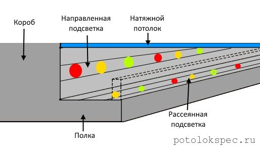 Схема размещения направленного и рассеянного типов подсветки