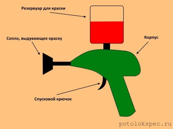 Схема с основными элементами краскопульта