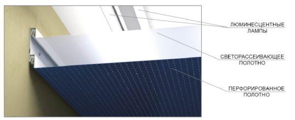 Схема установки двухслойного покрытия.