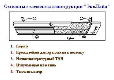Схема устройства потолочного ИК обогревателя