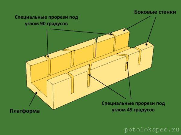 Схема устройства стусла