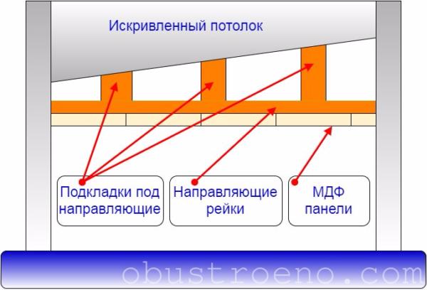 Схема выравнивания искривленного потолка при помощи подкладок под направляющие.