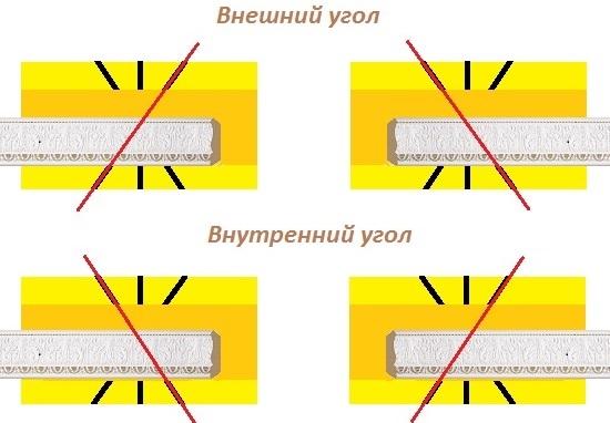 Схема зарезки потолочной галтели в стусле