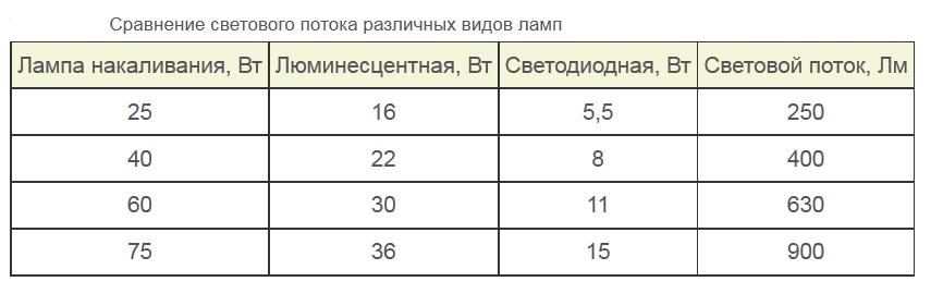Сравнение ламп для люстры различных типов