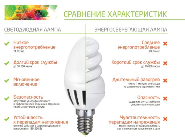 Сравнительные достоинства светодиодных ламп.