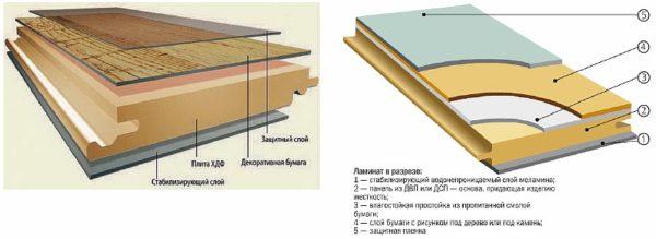 Структура ламината.