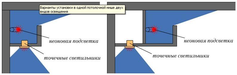 Варианты установки в потолочной нише двух видов освещения