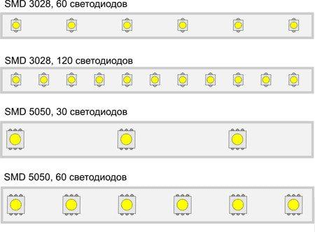 Схематическое изображение светодиодной ленты  с различной плотностью диодов.