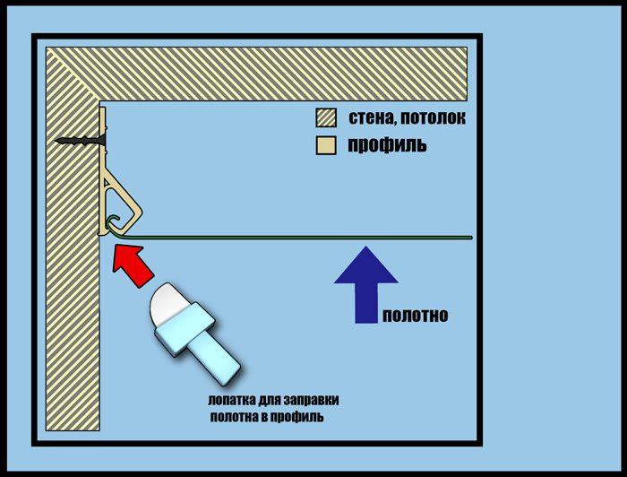 Принцип кулачкового крепления натяжных потолков