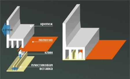 Принцип клинового крепления натяжных потолков