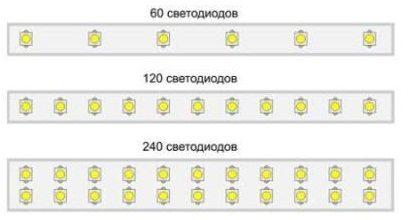 Различия в плотности светодиодов