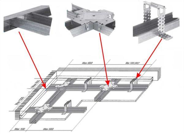 Потолок из гипсокартона: технология предусматривает следующую схему монтажа