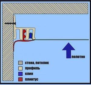 Клиновое или штапиковое крепление ПВХ плёнки