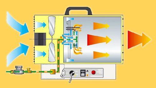 Принцип работы тепловой газовой пушки