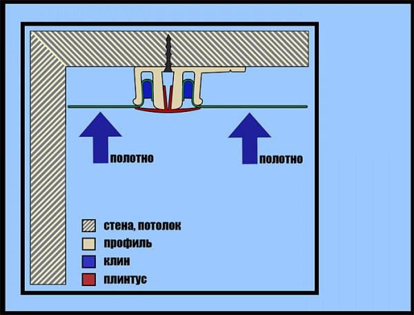 Клиновое (штапиковое) крепление натяжных потолков