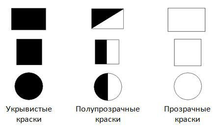 Условные обозначения на банке говорят об укрывистости состава
