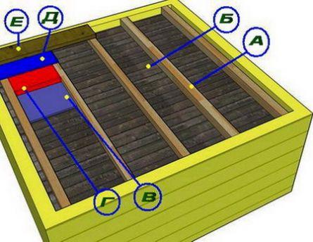 А – уложенные балки, Б – обшивка шпунтованными или обрезными досками, В – пароизоляция по щиту обшивки, Г – утеплитель (древесная стружка, керамзит, минеральная вата), Д – материал для гидроизоляции на утеплителе, Е – обшивка досками