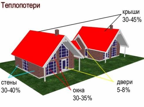 Схема основных теплопотерь зданий