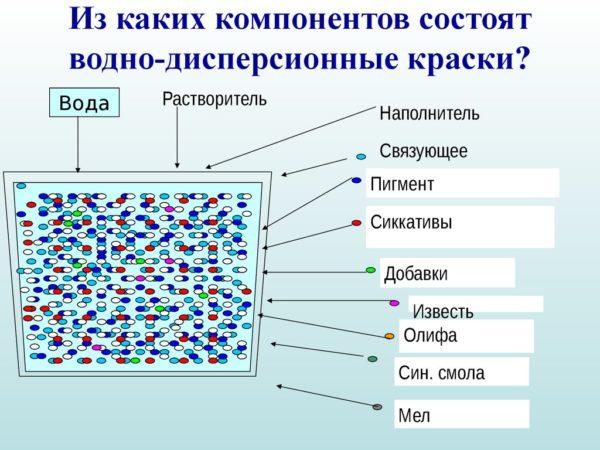 В составе водных красок нет вредных веществ.