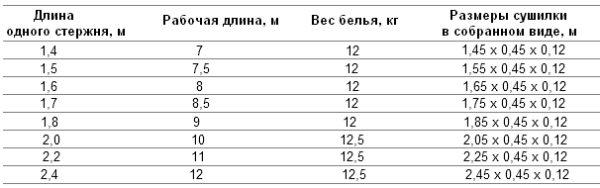 Вот пример размерного ряда одного из производителей, в таблице есть вся нужная информация по изделиям
