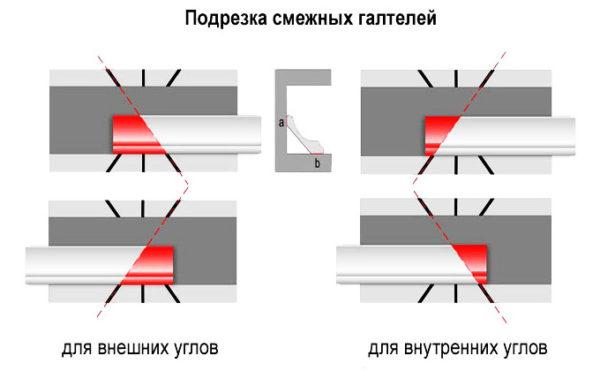 Вот так нужно проводить резку, перед тем как клеить плинтуса на потолок в углах