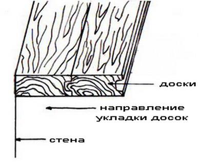 При этом шпунтованная доска подшивается пазом от стены, от которой начинается монтаж потолка.
