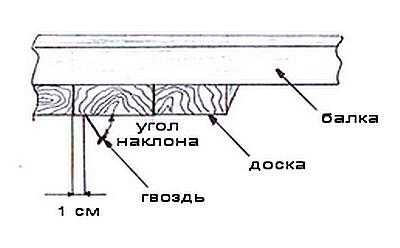 Если гвоздь сшивает вместе две доски, как на рисунке - он еще и не даст разойтись шву между ними при высыхании дерева.