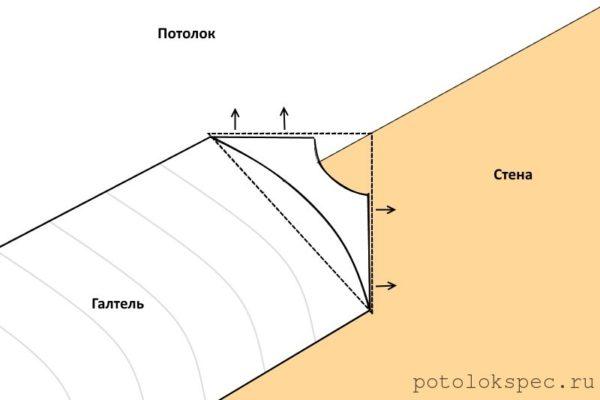Взаимодействие галтели с потолком и стеной